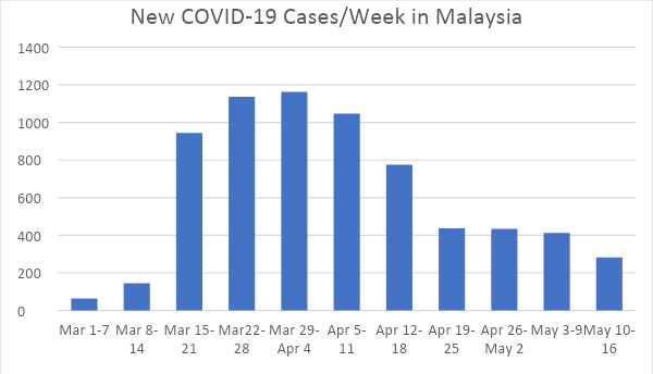 Battling COVID-19 - Malaysia Making Steady Progress with IVDs